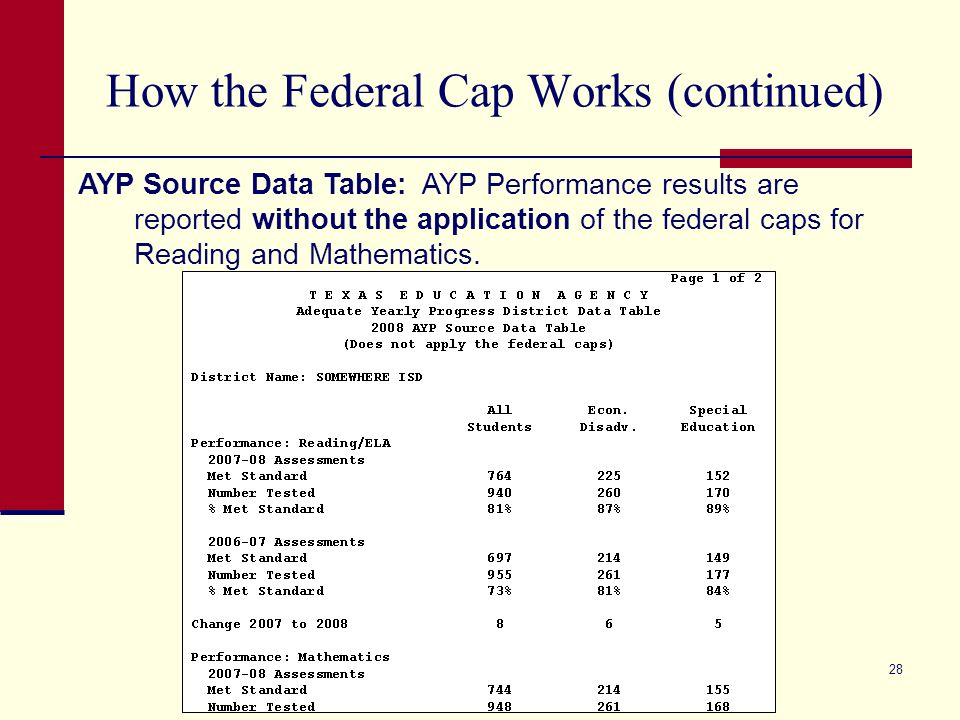 28 How the Federal Cap Works (continued) AYP Source Data Table: AYP Performance results are reported without the application of the federal caps for Reading and Mathematics.