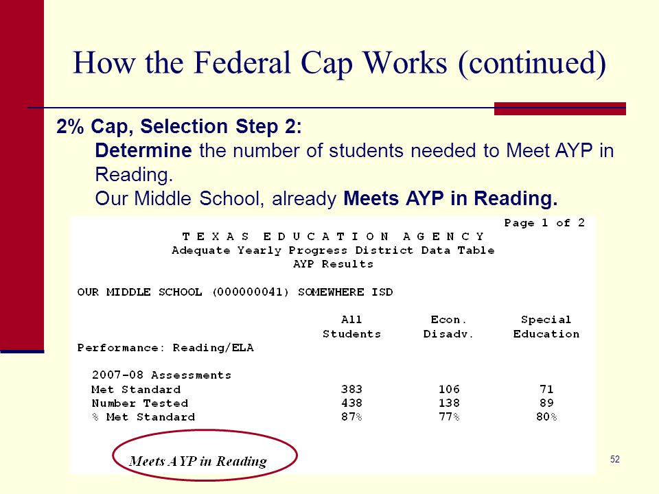 52 How the Federal Cap Works (continued) 2% Cap, Selection Step 2: Determine the number of students needed to Meet AYP in Reading.