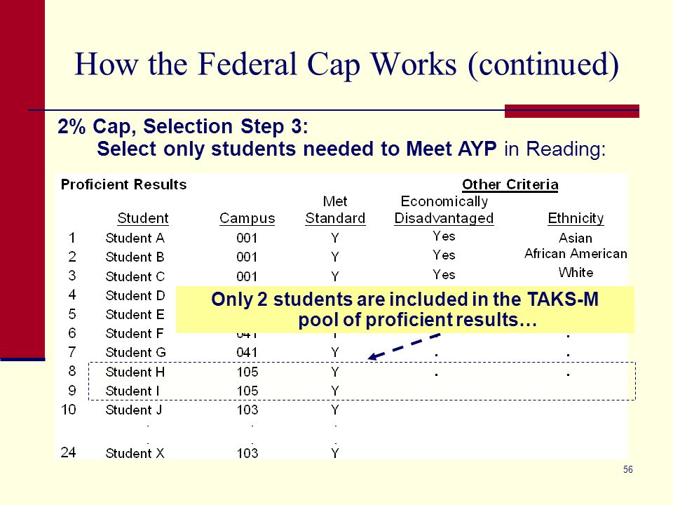 56 How the Federal Cap Works (continued) 2% Cap, Selection Step 3: Select only students needed to Meet AYP in Reading: Only 2 students are included in the TAKS-M pool of proficient results…