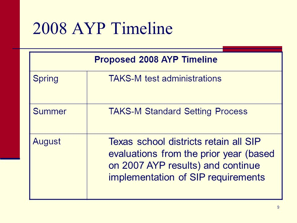 9 Proposed 2008 AYP Timeline Spring TAKS-M test administrations Summer TAKS-M Standard Setting Process August Texas school districts retain all SIP evaluations from the prior year (based on 2007 AYP results) and continue implementation of SIP requirements
