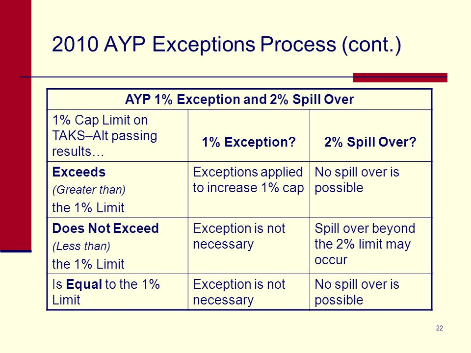 22 2010 AYP Exceptions Process (cont.) AYP 1% Exception and 2% Spill Over 1% Cap Limit on TAKS–Alt passing results… 1% Exception 2% Spill Over.