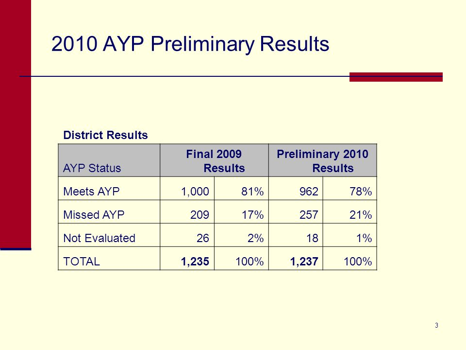3 2010 AYP Preliminary Results District Results AYP Status Final 2009 Results Preliminary 2010 Results Meets AYP1,00081%96278% Missed AYP20917%25721% Not Evaluated262%181% TOTAL1,235100%1,237100%