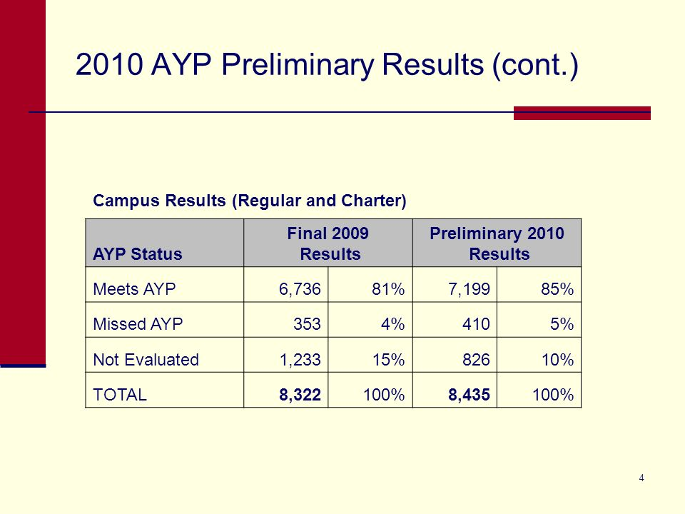 4 2010 AYP Preliminary Results (cont.) Campus Results (Regular and Charter) AYP Status Final 2009 Results Preliminary 2010 Results Meets AYP6,73681%7,19985% Missed AYP3534%4105% Not Evaluated1,23315%82610% TOTAL8,322100%8,435100%