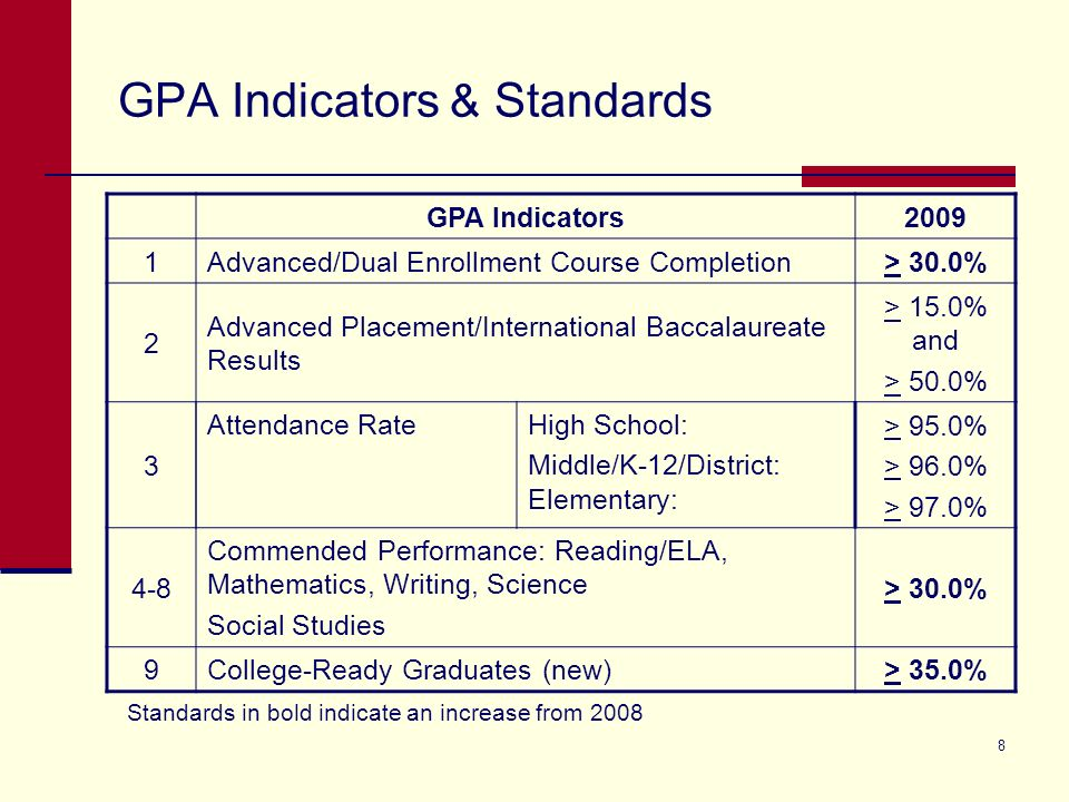 9 GPA Indicators & Standards (cont.) GPA Indicators2009 10 Recommended High School Program (RHSP)/ Distinguished Achievement Program (DAP) > 85.0% 11 SAT/ACT Results (College Admissions Tests) > 70.0% and > 40.0% (new SAT reading & mathematics only) 12 Texas Success Initiative: Higher Education Readiness Component- English Language Arts > 60% 13 Texas Success Initiative: Higher Education Readiness Component- Mathematics > 60% 14 -15 Comparable Improvement (campus level only) Reading/ELA Mathematics Top Quartile (top 25%)