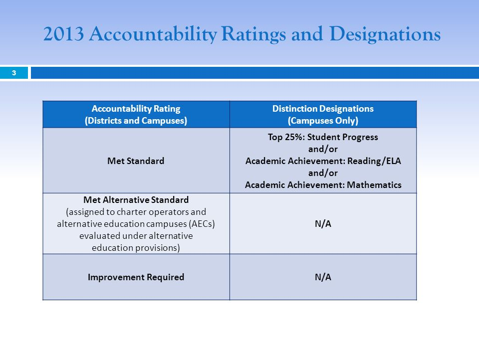 3 2013 Accountability Ratings and Designations Accountability Rating (Districts and Campuses) Distinction Designations (Campuses Only) Met Standard Top 25%: Student Progress and/or Academic Achievement: Reading/ELA and/or Academic Achievement: Mathematics Met Alternative Standard (assigned to charter operators and alternative education campuses (AECs) evaluated under alternative education provisions) N/A Improvement RequiredN/A