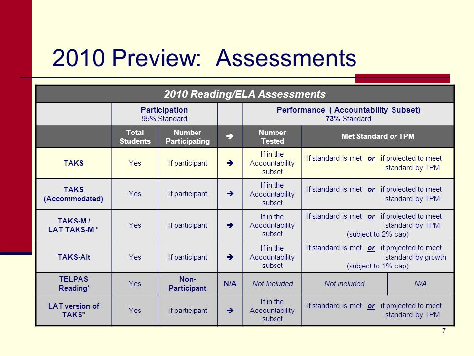 7 2010 Preview: Assessments * Students in their First Year in U.