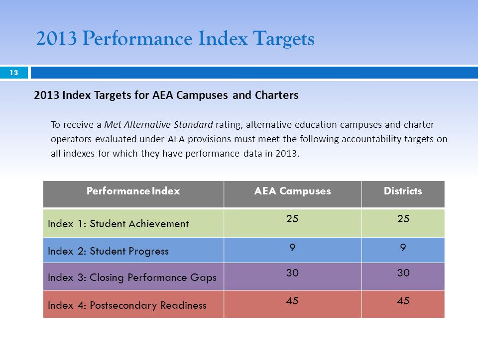 2013 Performance Index Targets 13 2013 Index Targets for AEA Campuses and Charters To receive a Met Alternative Standard rating, alternative education campuses and charter operators evaluated under AEA provisions must meet the following accountability targets on all indexes for which they have performance data in 2013.