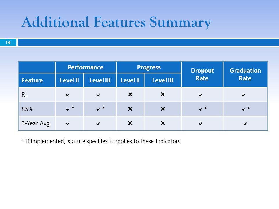 Additional Features Summary PerformanceProgress Dropout Rate Graduation Rate FeatureLevel IILevel IIILevel IILevel III RI * * * * 85% * * * * 3-Year A
