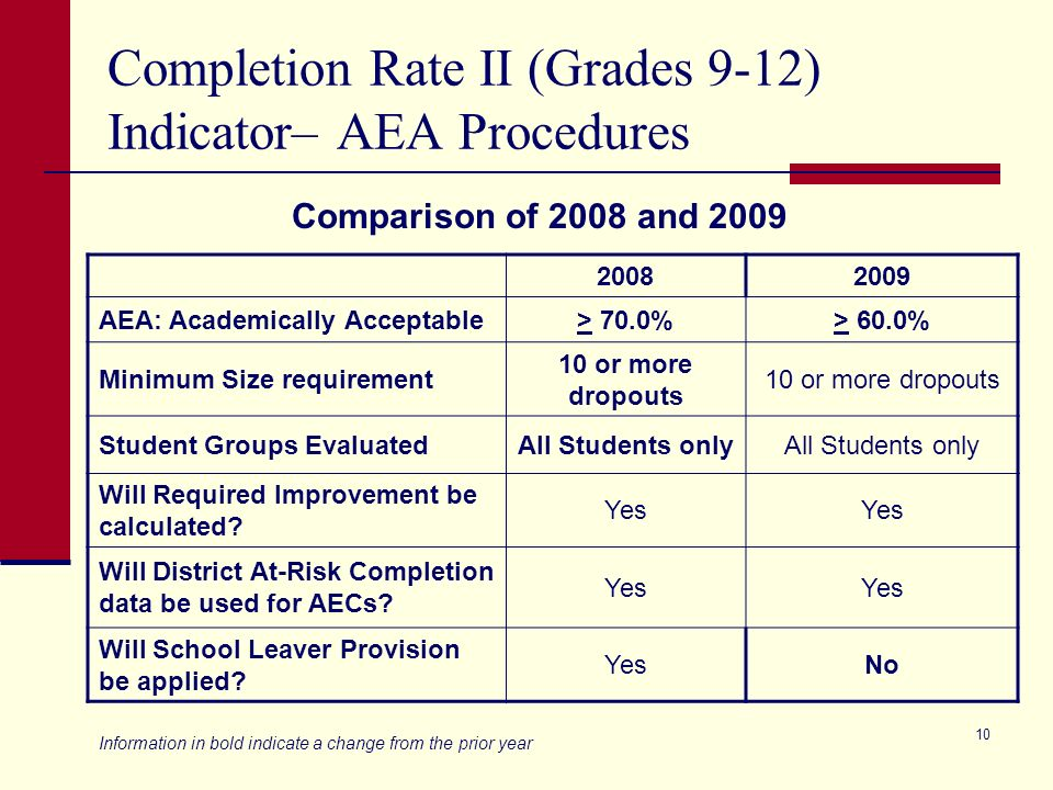 9 Annual Dropout Rate (Grades 7-12) Indicator – AEA Procedures 20082009 AEA: Academically Acceptable< 10.0%< 20.0% Minimum Size requirement 10 or more