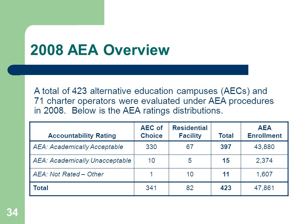 AEA Overview Accountability Rating AEC of Choice Residential FacilityTotal AEA Enrollment AEA: Academically Acceptable ,880 AEA: Academically Unacceptable105152,374 AEA: Not Rated – Other110111,607 Total ,861 A total of 423 alternative education campuses (AECs) and 71 charter operators were evaluated under AEA procedures in 2008.
