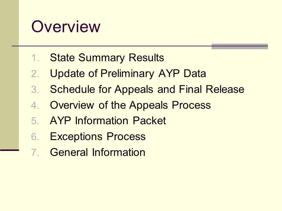 Overview 1. State Summary Results 2. Update of Preliminary AYP Data 3.