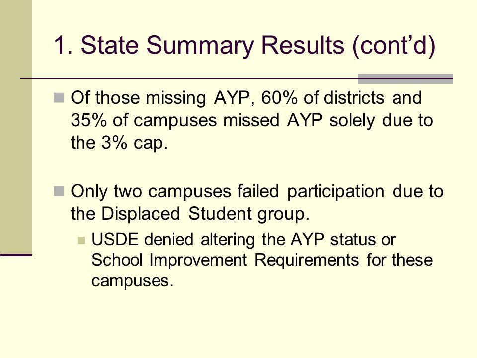 1. State Summary Results (contd) Of those missing AYP, 60% of districts and 35% of campuses missed AYP solely due to the 3% cap. Only two campuses fai