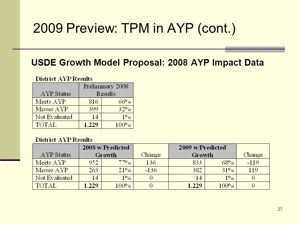 28 2009 Preview: TPM in AYP (cont.) USDE Growth Model Proposal: 2008 AYP Impact Data