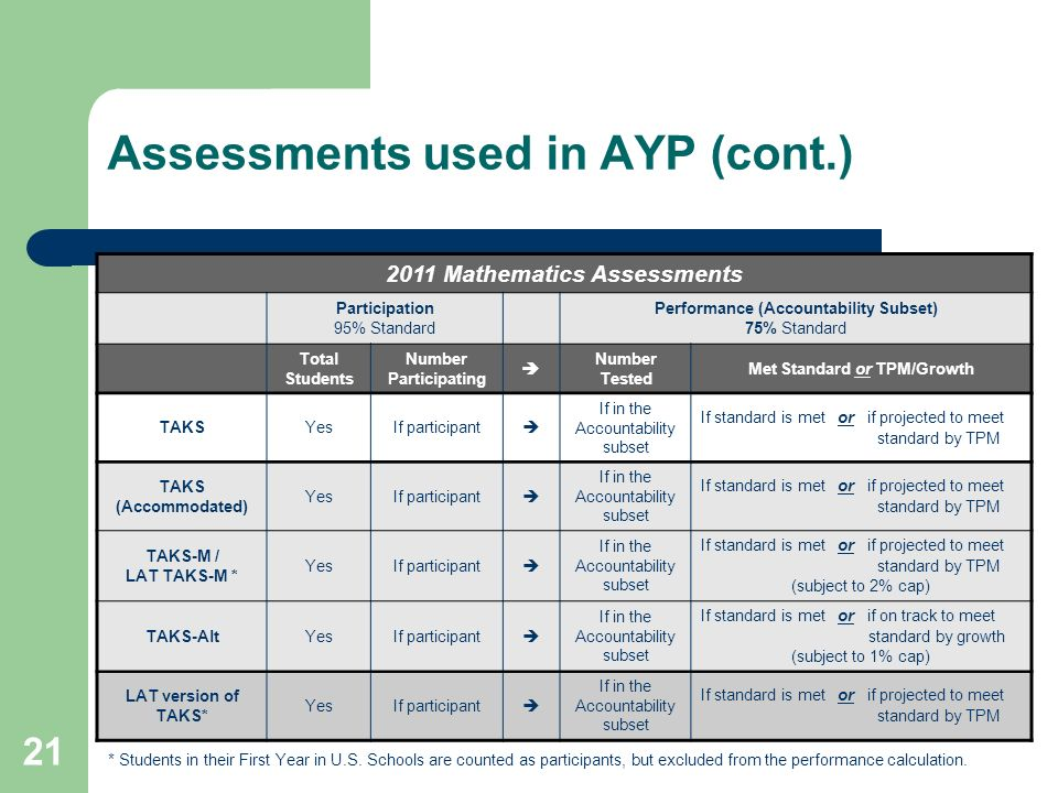 21 Assessments used in AYP (cont.) * Students in their First Year in U.S. Schools are counted as participants, but excluded from the performance calcu