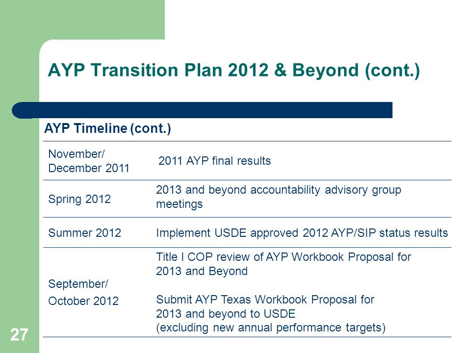 AYP Transition Plan 2012 & Beyond (cont.) 27 November/ December 2011 2011 AYP final results Spring 2012 2013 and beyond accountability advisory group