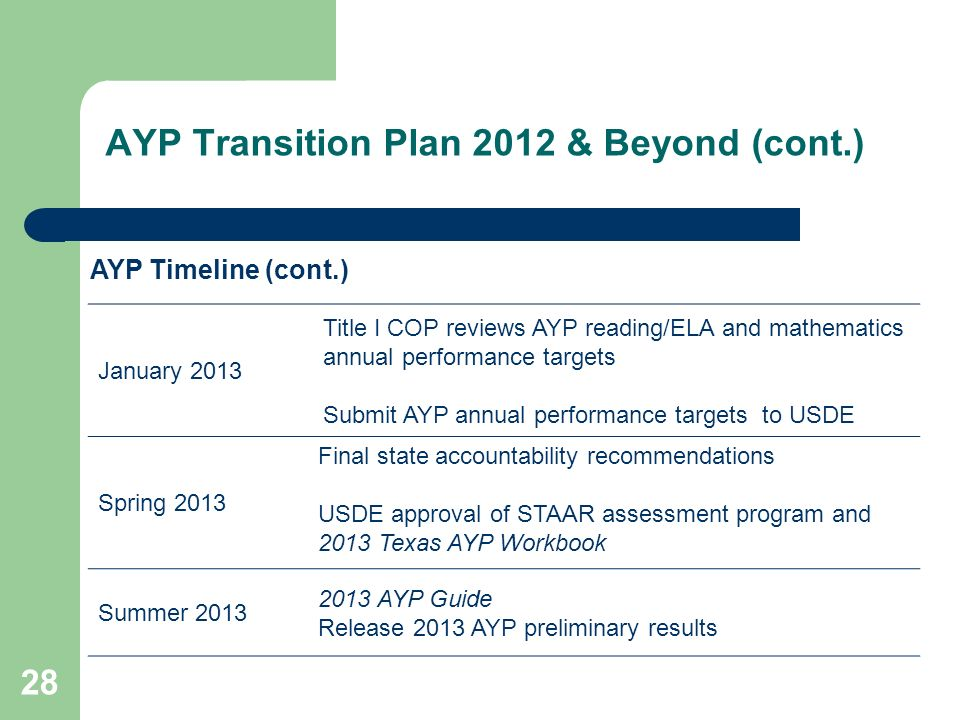 AYP Transition Plan 2012 & Beyond (cont.) 28 January 2013 Title I COP reviews AYP reading/ELA and mathematics annual performance targets Submit AYP annual performance targets to USDE Spring 2013 Final state accountability recommendations USDE approval of STAAR assessment program and 2013 Texas AYP Workbook Summer AYP Guide Release 2013 AYP preliminary results AYP Timeline (cont.)