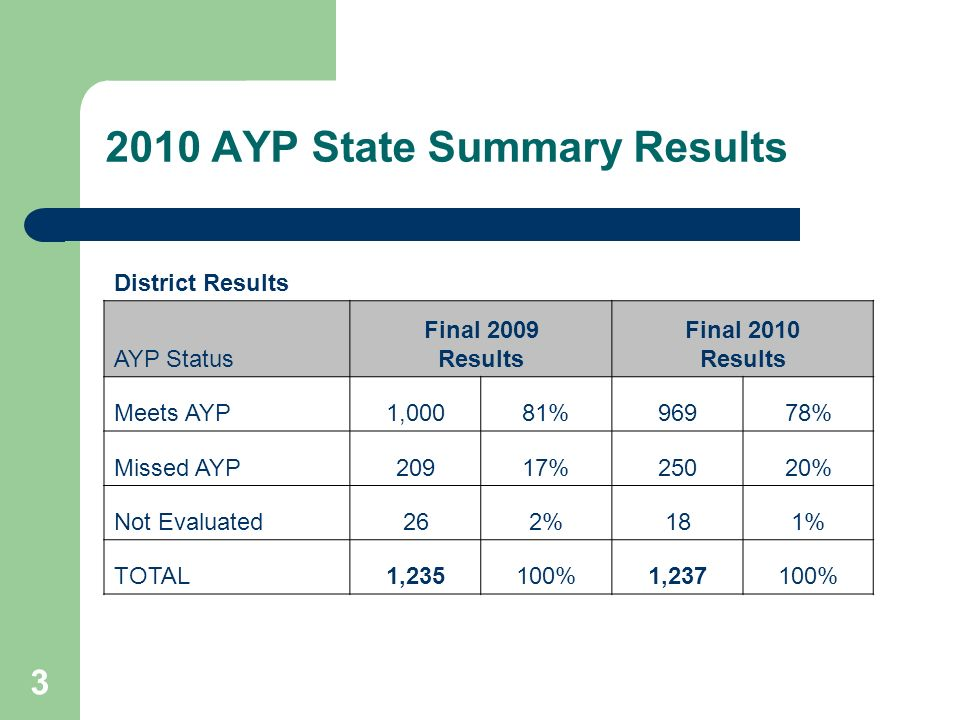 3 2010 AYP State Summary Results District Results AYP Status Final 2009 Results Final 2010 Results Meets AYP1,00081%96978% Missed AYP20917%25020% Not