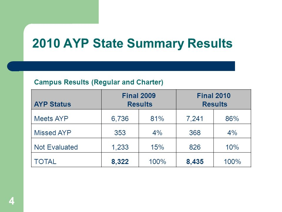 AYP State Summary Results Campus Results (Regular and Charter) AYP Status Final 2009 Results Final 2010 Results Meets AYP6,73681%7,24186% Missed AYP3534%3684% Not Evaluated1,23315%82610% TOTAL8,322100%8,435100%