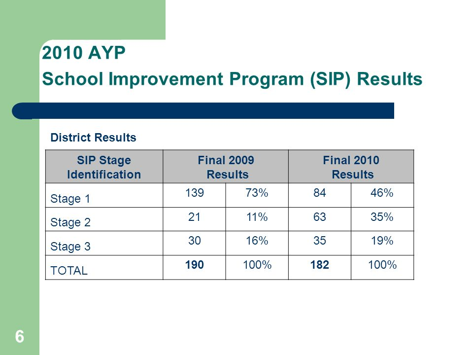 6 2010 AYP School Improvement Program (SIP) Results District Results SIP Stage Identification Final 2009 Results Final 2010 Results Stage 1 13973%8446% Stage 2 2111%6335% Stage 3 3016%3519% TOTAL 190100%182100%