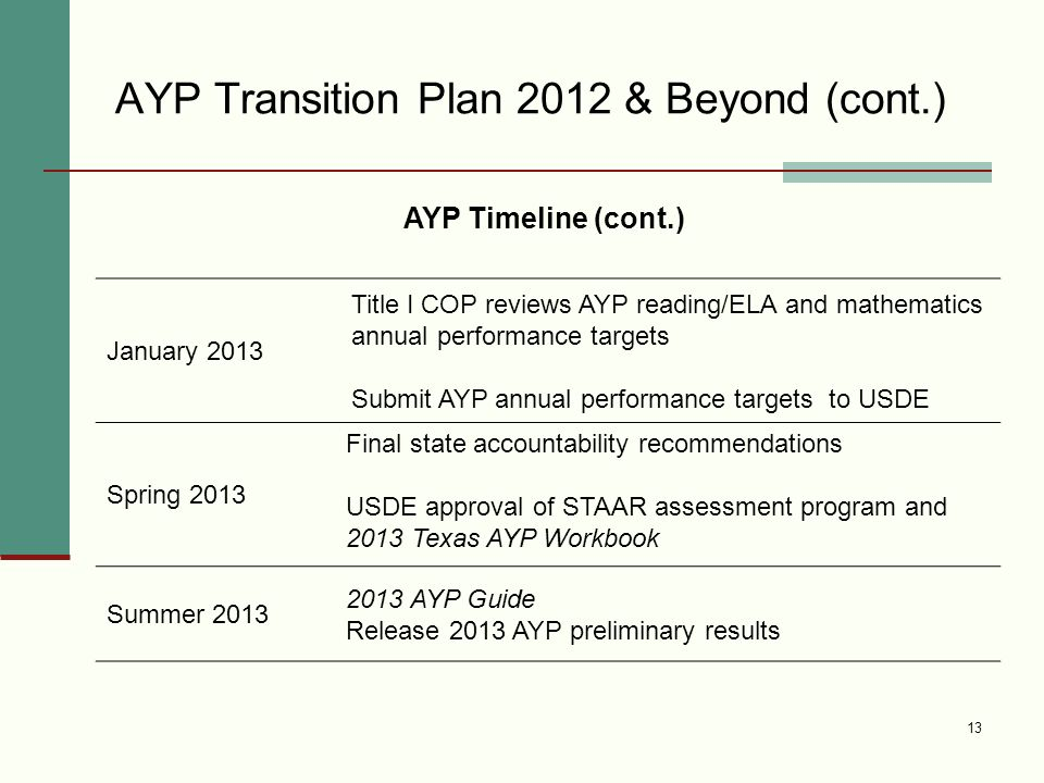 AYP Transition Plan 2012 & Beyond (cont.) 13 January 2013 Title I COP reviews AYP reading/ELA and mathematics annual performance targets Submit AYP annual performance targets to USDE Spring 2013 Final state accountability recommendations USDE approval of STAAR assessment program and 2013 Texas AYP Workbook Summer AYP Guide Release 2013 AYP preliminary results AYP Timeline (cont.)