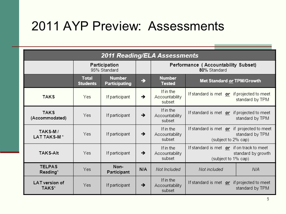 AYP Preview: Assessments * Students in their First Year in U.