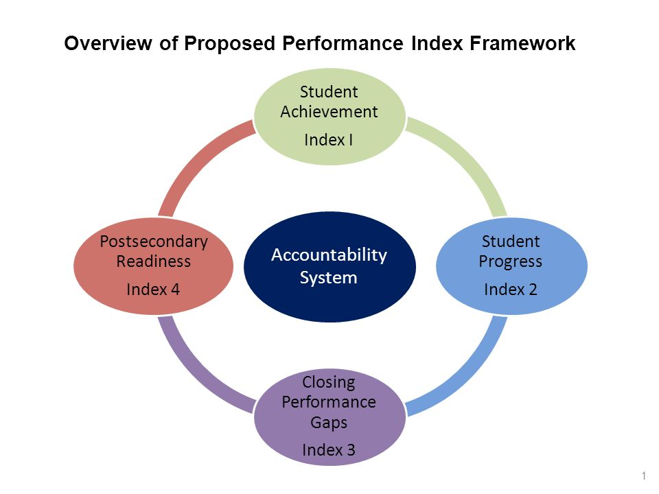 Accountabil ity System Student Achievement Index I Student Progress Index 2 Closing Performanc e Gaps Index 3 Postsecondary Readiness Index 4 Overview of Proposed Performance Index Framework 1