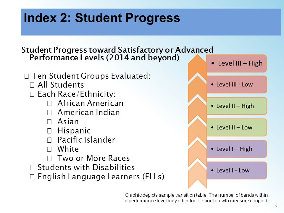 6 Student Progress toward Satisfactory or Advanced Performance Levels (2014 and beyond) continued By Subject Area (Reading, Mathematics, and Writing) Same assessments used in Index 1 where student progress measures are available Credit given for meeting the student progress measure requirements for: Progress toward Satisfactory performance (Level II), or Progress toward Advanced performance (Level III)