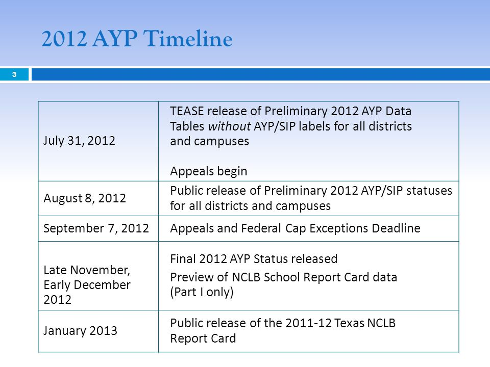 2012 AYP Timeline 3 July 31, 2012 TEASE release of Preliminary 2012 AYP Data Tables without AYP/SIP labels for all districts and campuses Appeals begin August 8, 2012 Public release of Preliminary 2012 AYP/SIP statuses for all districts and campuses September 7, 2012Appeals and Federal Cap Exceptions Deadline Late November, Early December 2012 Final 2012 AYP Status released Preview of NCLB School Report Card data (Part I only) January 2013 Public release of the 2011-12 Texas NCLB Report Card