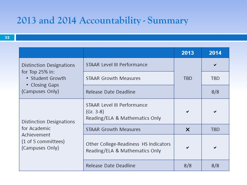 2013 and 2014 Accountability - Summary 32 20132014 Distinction Designations for Top 25% in: Student Growth Closing Gaps (Campuses Only) STAAR Level III Performance TBD STAAR Growth MeasuresTBD Release Date Deadline8/8 Distinction Designations for Academic Achievement (1 of 5 committees) (Campuses Only) STAAR Level III Performance (Gr.