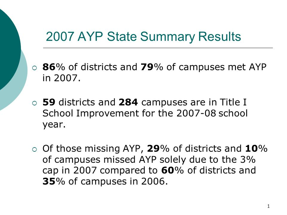 11 2008 AYP Preview In general, the federal cap process has been applied to Texas schools in the following steps: Determine the districts total participation count, based on the school districts total participation denominator for the Reading/English Language Arts and Mathematics.
