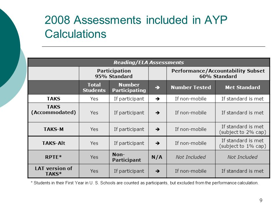 8 2008 AYP Preview Performance standards for 2007-08 will remain the same as for 2006-07.