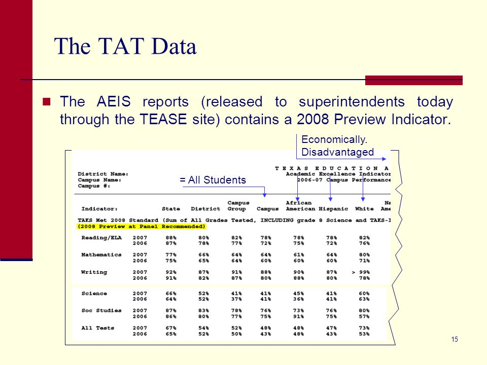 15 The TAT Data The AEIS reports (released to superintendents today through the TEASE site) contains a 2008 Preview Indicator. Economically. Disadvant