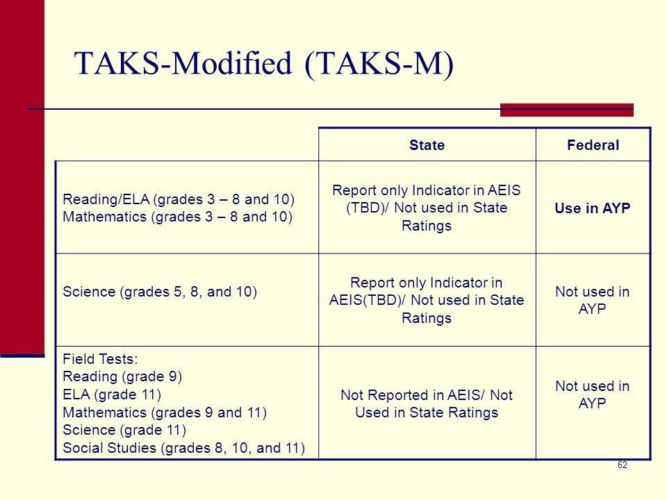 62 TAKS-Modified (TAKS-M) StateFederal Reading/ELA (grades 3 – 8 and 10) Mathematics (grades 3 – 8 and 10) Report only Indicator in AEIS (TBD)/ Not used in State Ratings Use in AYP Science (grades 5, 8, and 10) Report only Indicator in AEIS(TBD)/ Not used in State Ratings Not used in AYP Field Tests: Reading (grade 9) ELA (grade 11) Mathematics (grades 9 and 11) Science (grade 11) Social Studies (grades 8, 10, and 11) Not Reported in AEIS/ Not Used in State Ratings Not used in AYP