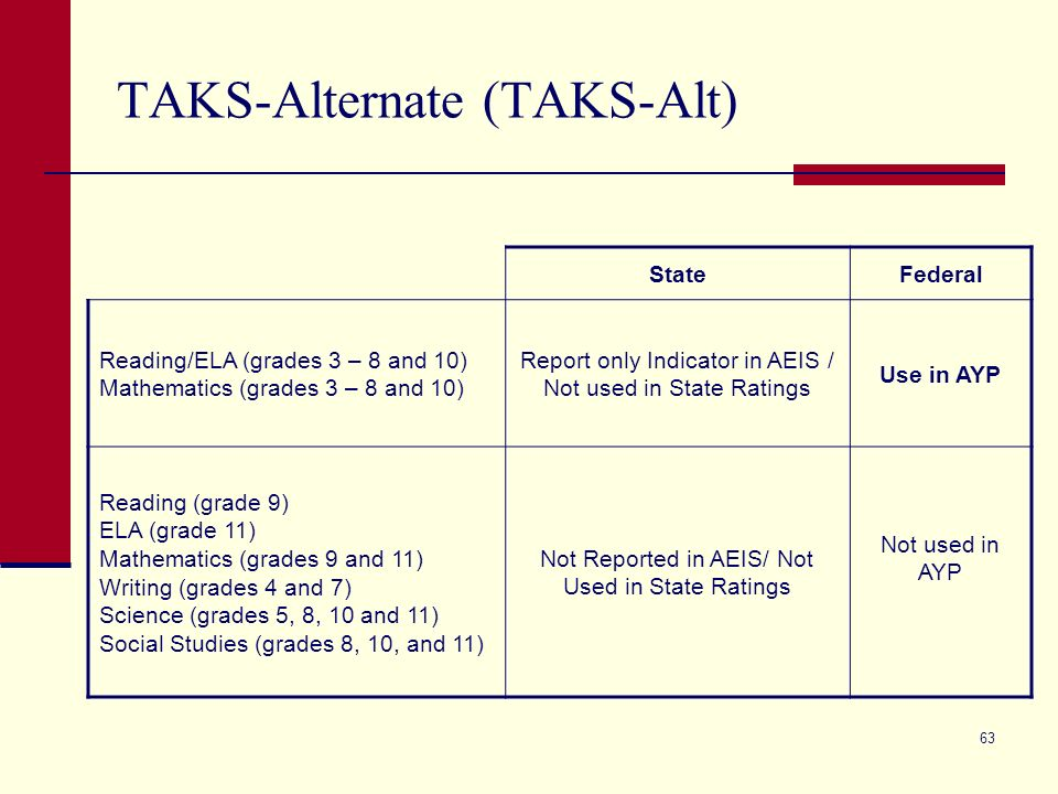63 TAKS-Alternate (TAKS-Alt) StateFederal Reading/ELA (grades 3 – 8 and 10) Mathematics (grades 3 – 8 and 10) Report only Indicator in AEIS / Not used in State Ratings Use in AYP Reading (grade 9) ELA (grade 11) Mathematics (grades 9 and 11) Writing (grades 4 and 7) Science (grades 5, 8, 10 and 11) Social Studies (grades 8, 10, and 11) Not Reported in AEIS/ Not Used in State Ratings Not used in AYP