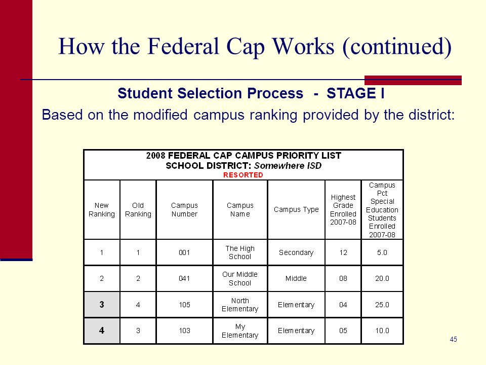 45 How the Federal Cap Works (continued) Student Selection Process - STAGE I Based on the modified campus ranking provided by the district: