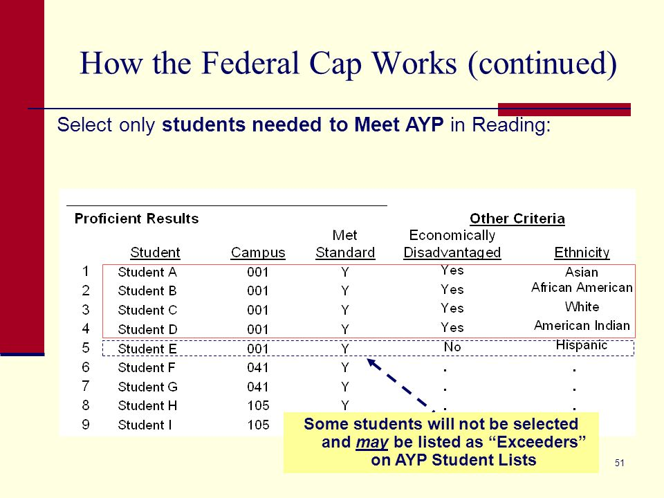 51 How the Federal Cap Works (continued) Select only students needed to Meet AYP in Reading: Some students will not be selected and may be listed as Exceeders on AYP Student Lists