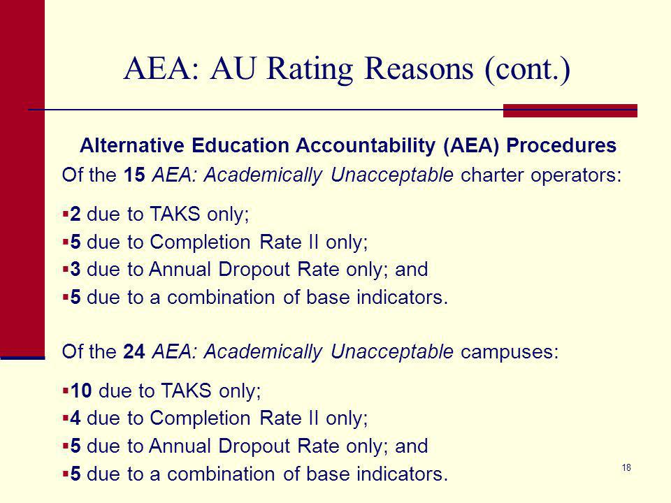 17 AU Rating Reasons Standard Procedures Of the 30 Academically Unacceptable districts: 3 due to TAKS only; 15 due to Completion Rate I only; 6 due to Annual Dropout Rate only; and 6 due to a combination of base indicators.