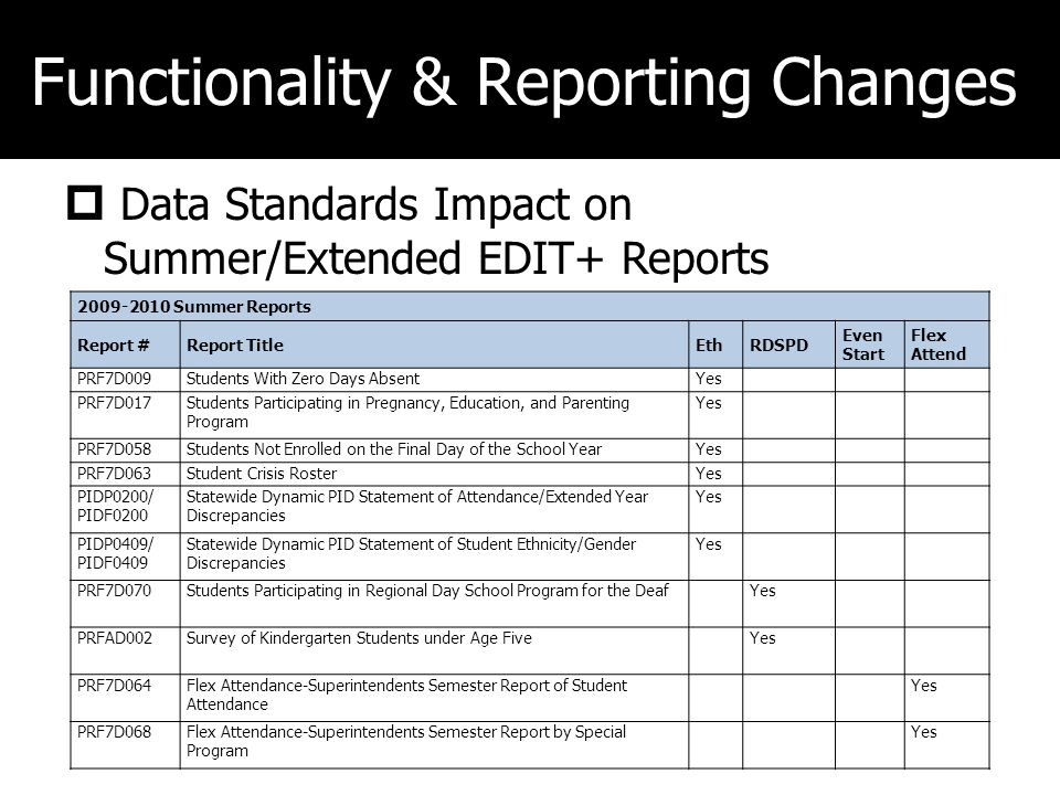 Functionality & Reporting Changes Data Standards Impact on Summer/Extended EDIT+ Reports 2009-2010 Summer Reports Report #Report TitleEthRDSPD Even Start Flex Attend PRF7D009Students With Zero Days AbsentYes PRF7D017Students Participating in Pregnancy, Education, and Parenting Program Yes PRF7D058Students Not Enrolled on the Final Day of the School YearYes PRF7D063Student Crisis RosterYes PIDP0200/ PIDF0200 Statewide Dynamic PID Statement of Attendance/Extended Year Discrepancies Yes PIDP0409/ PIDF0409 Statewide Dynamic PID Statement of Student Ethnicity/Gender Discrepancies Yes PRF7D070Students Participating in Regional Day School Program for the DeafYes PRFAD002Survey of Kindergarten Students under Age FiveYes PRF7D064Flex Attendance-Superintendents Semester Report of Student Attendance Yes PRF7D068Flex Attendance-Superintendents Semester Report by Special Program Yes