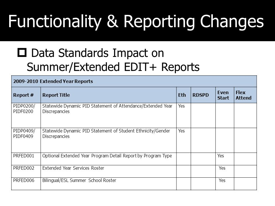 Functionality & Reporting Changes Data Standards Impact on Summer/Extended EDIT+ Reports 2009-2010 Extended Year Reports Report #Report TitleEthRDSPD Even Start Flex Attend PIDP0200/ PIDF0200 Statewide Dynamic PID Statement of Attendance/Extended Year Discrepancies Yes PIDP0409/ PIDF0409 Statewide Dynamic PID Statement of Student Ethnicity/Gender Discrepancies Yes PRFED001Optional Extended Year Program Detail Report by Program TypeYes PRFED002Extended Year Services Roster Yes PRFED006Bilingual/ESL Summer School Roster Yes