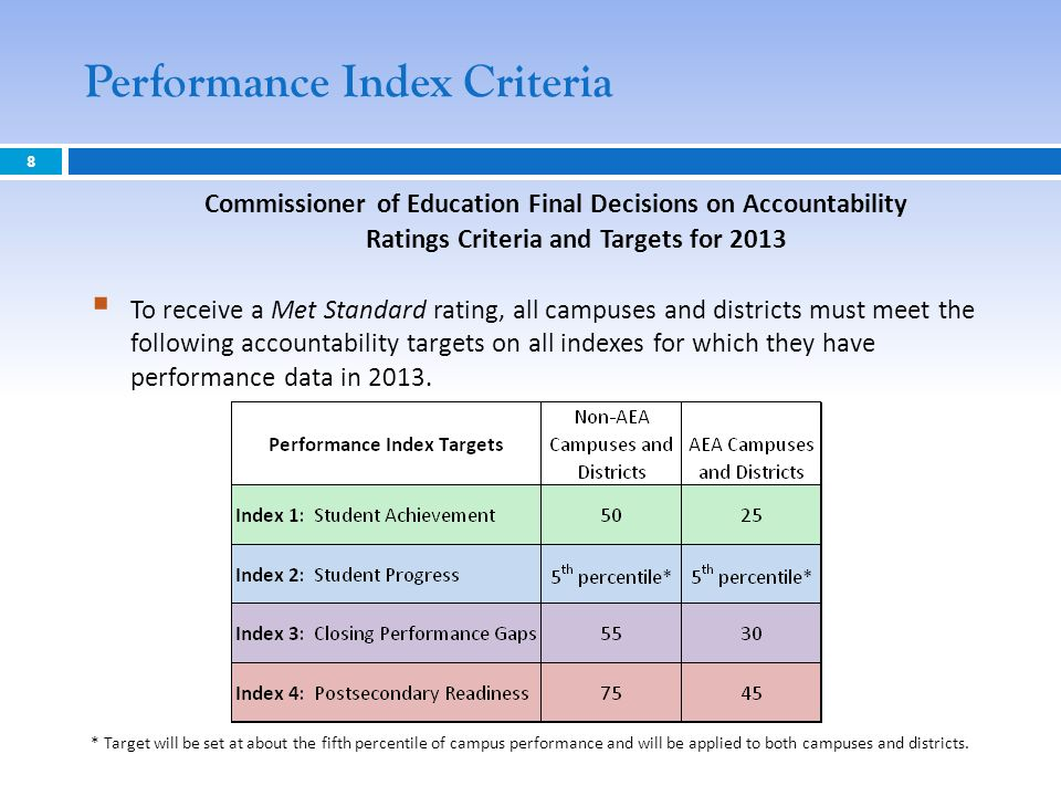 Performance Index Criteria 8 Commissioner of Education Final Decisions on Accountability Ratings Criteria and Targets for 2013 To receive a Met Standard rating, all campuses and districts must meet the following accountability targets on all indexes for which they have performance data in 2013.