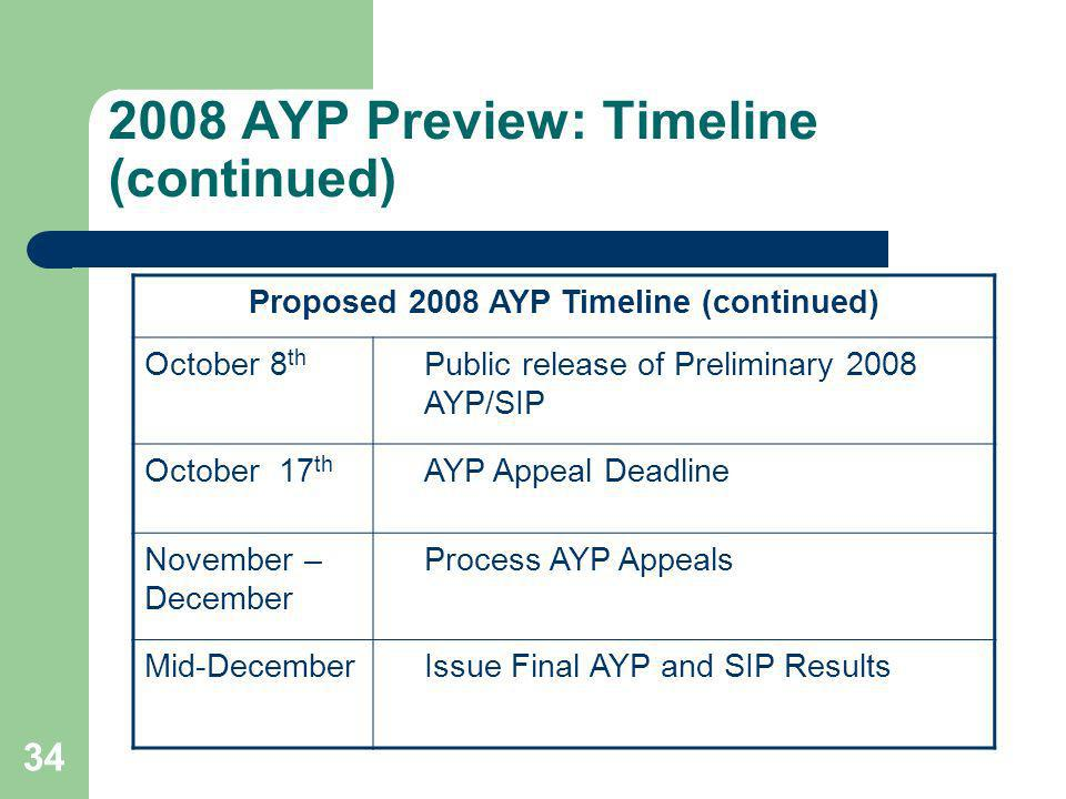 34 2008 AYP Preview: Timeline (continued) Proposed 2008 AYP Timeline (continued) October 8 th Public release of Preliminary 2008 AYP/SIP October 17 th AYP Appeal Deadline November – December Process AYP Appeals Mid-DecemberIssue Final AYP and SIP Results