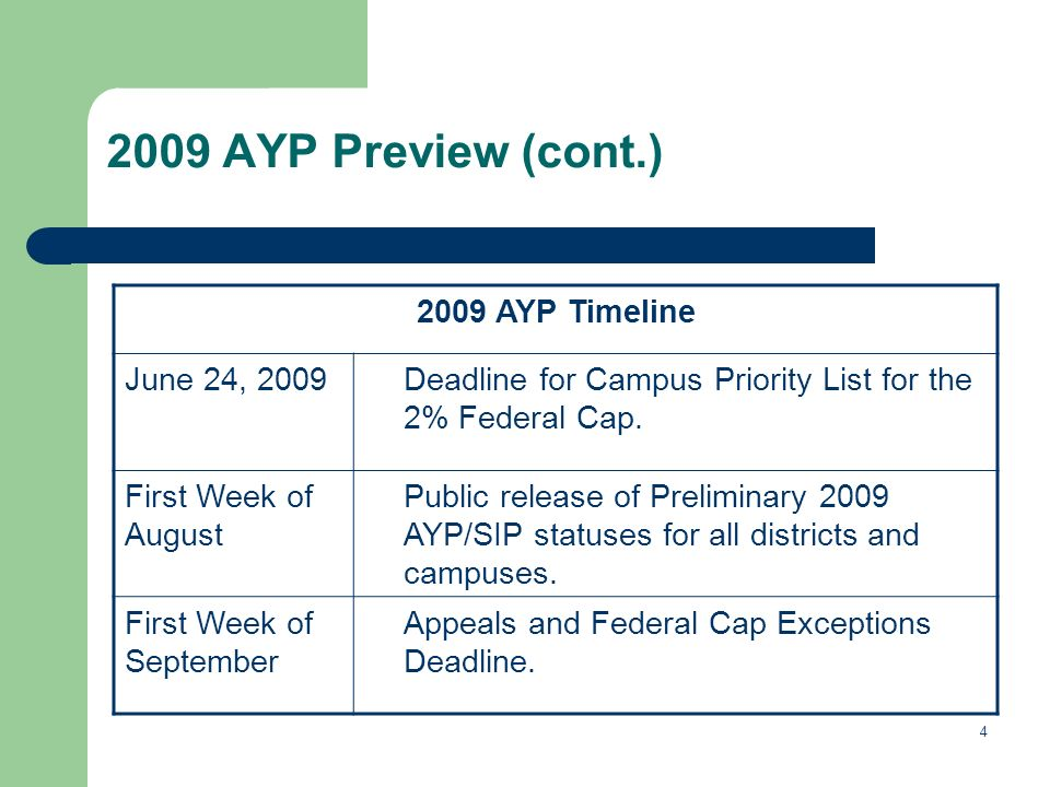 AYP Preview (cont.) 2009 AYP Timeline June 24, 2009Deadline for Campus Priority List for the 2% Federal Cap.