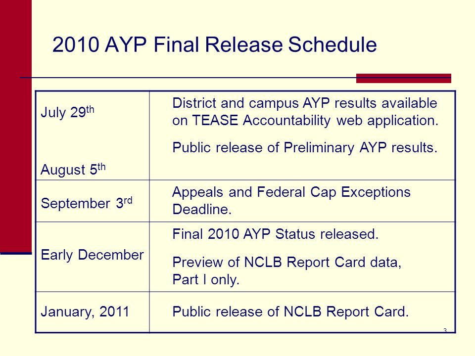 3 2010 AYP Final Release Schedule July 29 th August 5 th District and campus AYP results available on TEASE Accountability web application. Public rel