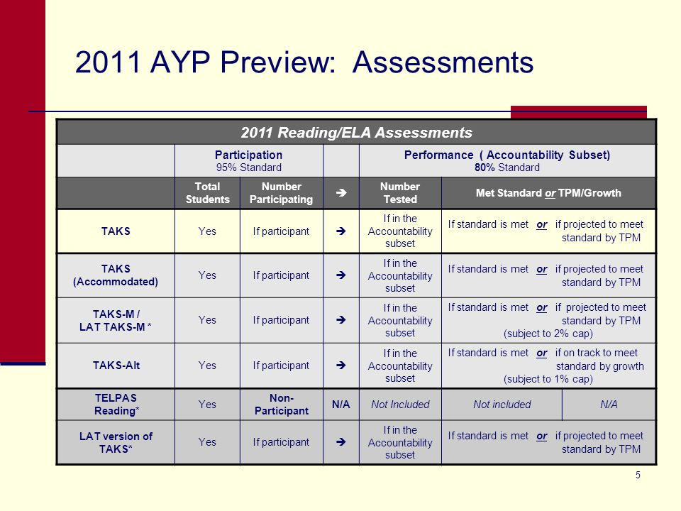 5 2011 AYP Preview: Assessments * Students in their First Year in U. S. Schools are counted as participants, but excluded from the performance calcula