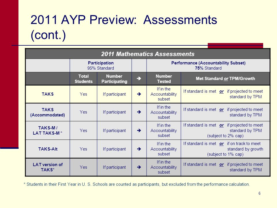 6 2011 AYP Preview: Assessments (cont.) * Students in their First Year in U. S. Schools are counted as participants, but excluded from the performance