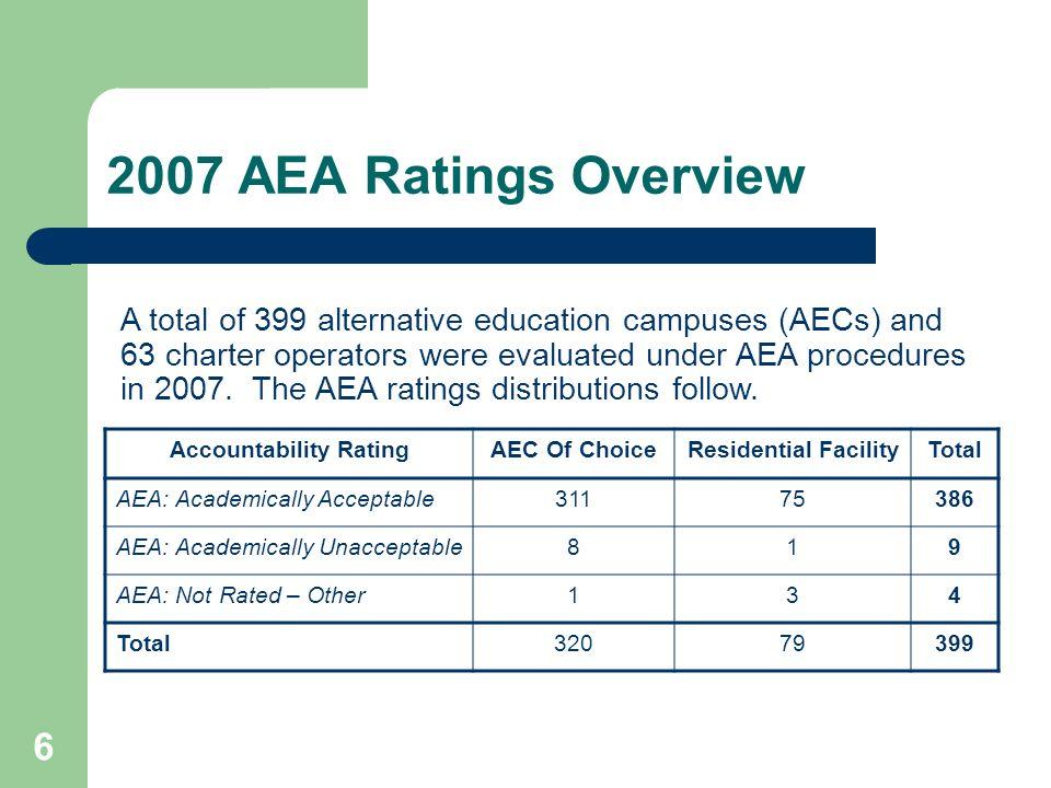 6 2007 AEA Ratings Overview Accountability RatingAEC Of ChoiceResidential FacilityTotal AEA: Academically Acceptable31175386 AEA: Academically Unaccep