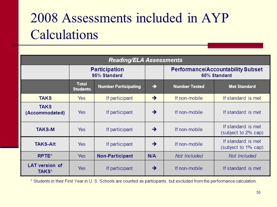 49 2008 AYP Preview Performance standards for 2007-08 will remain the same as for 2006-07.