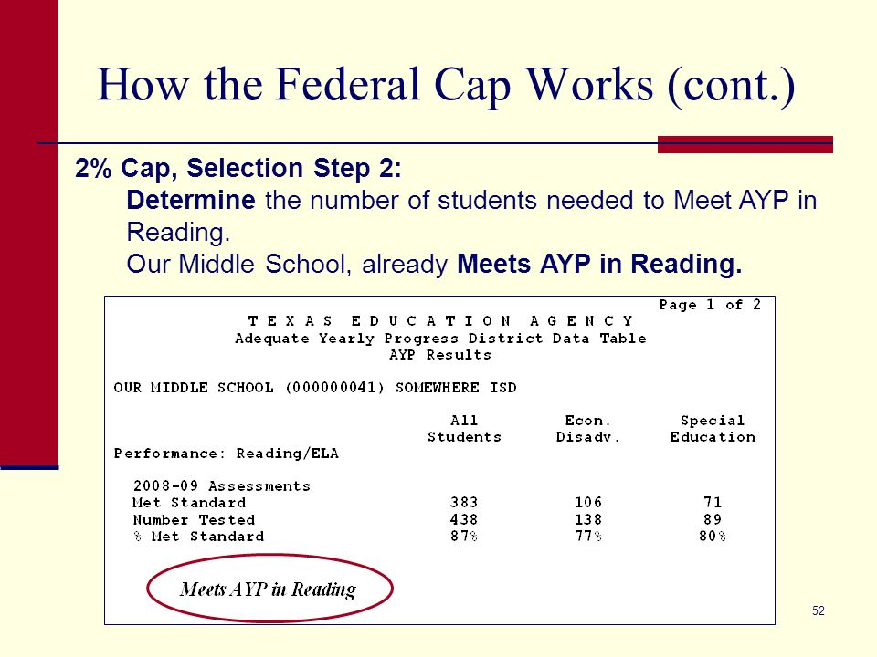 52 How the Federal Cap Works (cont.) 2% Cap, Selection Step 2: Determine the number of students needed to Meet AYP in Reading. Our Middle School, alre