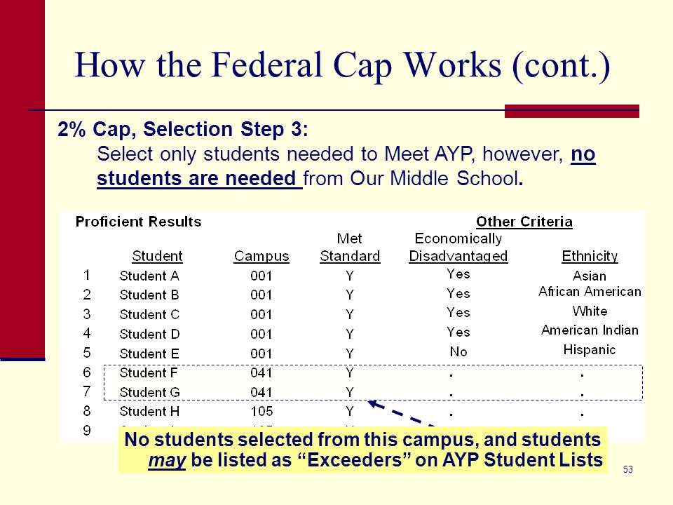 53 How the Federal Cap Works (cont.) 2% Cap, Selection Step 3: Select only students needed to Meet AYP, however, no students are needed from Our Middl