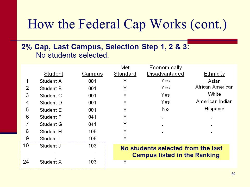 60 How the Federal Cap Works (cont.) 2% Cap, Last Campus, Selection Step 1, 2 & 3: No students selected. No students selected from the last Campus lis